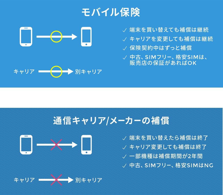 モバイル保険比較